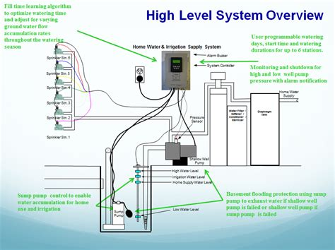 lawn sprinkler system diagram woda sci green tech mec systems llc 248 212 0146