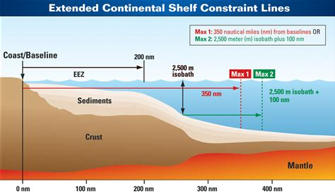 Continential Shelf by Noaa National Oceanic And Atmospheric Administration