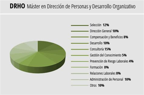 masters organizational development master in human resources and organizational development