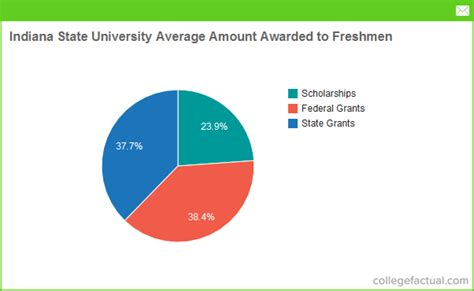 Indiana Mba Financial Aid by Indiana State Financial Aid Scholarships More