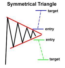 million dollar trading profit stock market pattern 8 17 best images about forex chart patterns on pinterest