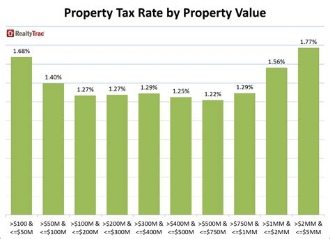 property tax rates highest for homeowners who owned