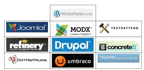 best cms 2014 top 10 php cms