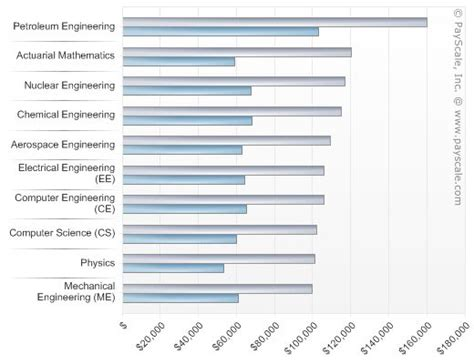 Marine Biologist Description And Salary by 24 Best For In Science Images On Career And College Majors