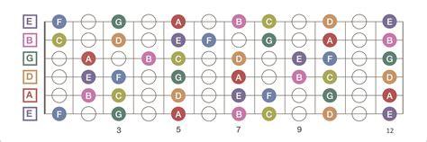 guitar fretboard notes diagram the guitar fretboard explained guitar lessons