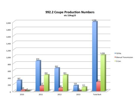 porsche 911 turbo production numbers rennlist discussion forums 997 2 coupe information