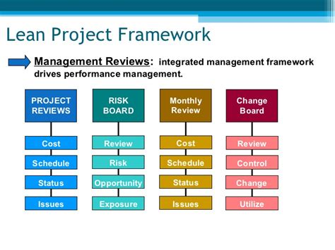 project management framework template integrated risk management framework images
