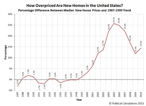 us home prices hit lowest levels since bubble rt america political calculations revisiting the u s housing bubble