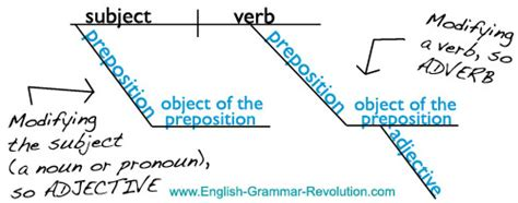prepositional phrase diagram prepositional phrases
