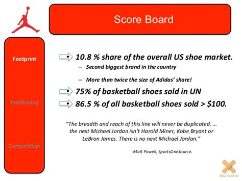 basketball shoe market nike basketball shoes target market