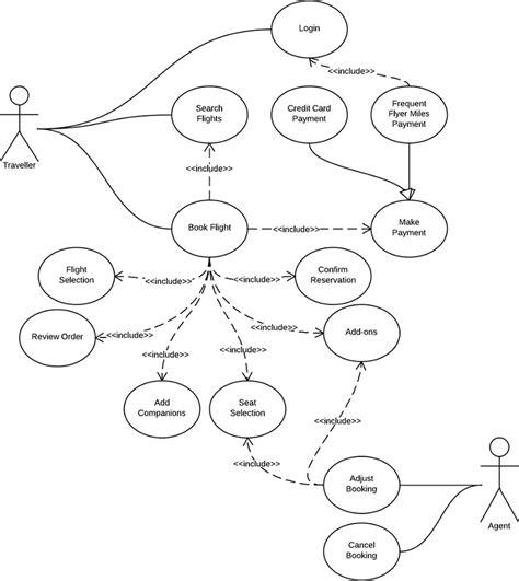 Cargo Management System Class Diagram Diagrama De Caso De Uso Para Un Sistema De Reservas De