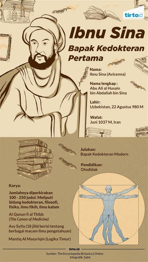 ibnu sina filsuf dokter islam ternama  dianggap