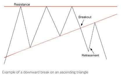 triangle pattern recognition cmc spreadbet strategies trading patterns webfg com