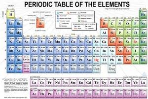 the periodic table imgok