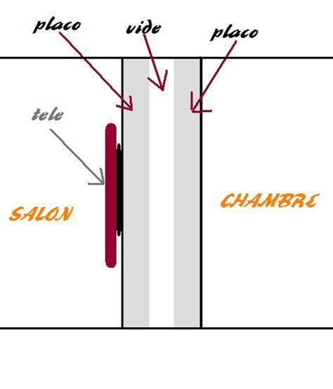 Placo Arrach by Fixation Placo La Fixation Du Rail Placo Sous Rant 2