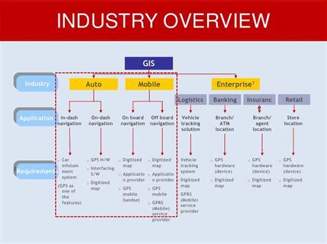 Mba Internships For Retail by Mba Internship Presentation Customer Awareness And