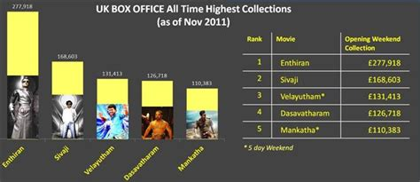 Largest Box Office by Uk Tamil Dating
