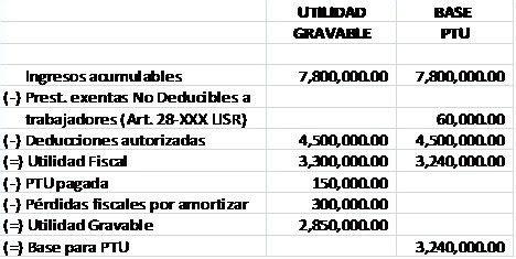 formula para el calculo de ptu 2016 c 211 mo se determina la base de la participaci 211 n a los