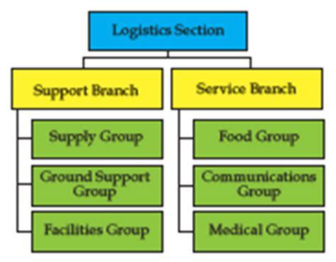 logistics section chief fhsu