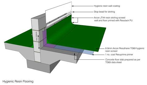 hygienic hardwearing flooring for abattoirs : Arcon Supplies