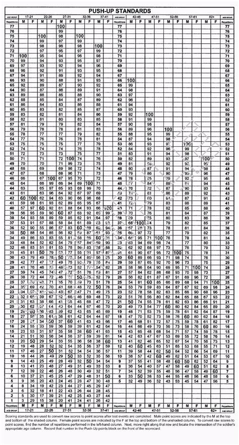 army apft sit up chart army pft chart world of menu and chart