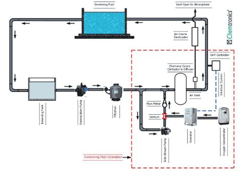 design guidelines for drinking water systems water treatment for swimming pools swimming pool water