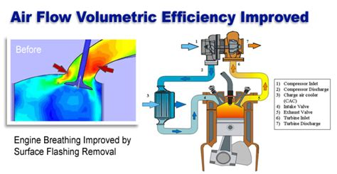 air inductor efficiency aircraft engine overhaul