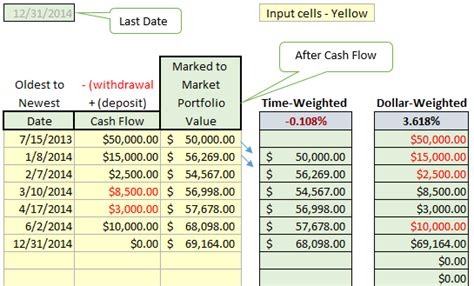 Money Weighted Return Excel Template Calculation How Can I Calculate A Running Return Using Xirr Money Weighted Return Excel Template