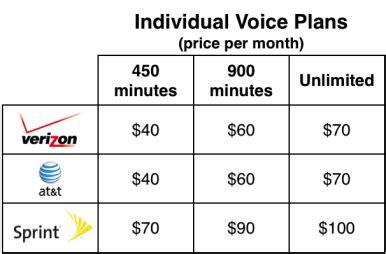 att sprint  verizon iphone plans compared
