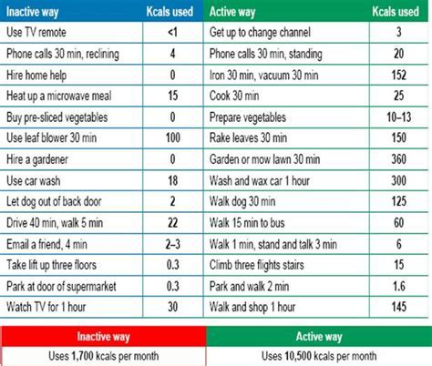 Lose Weight Walking Chart   Chart of KCals used in daily