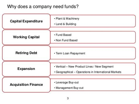 Why Equity Needs Mba by Equity Funding