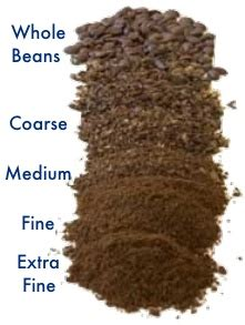 Coarse Grind Coffee Grinder Coffee Ground Answers To Frequently Asked Questions