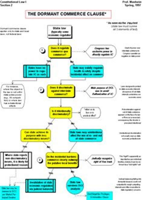 Essay Dormant Commerce Clause by Constitutional Commerce Clause Flowchart Bar Studies