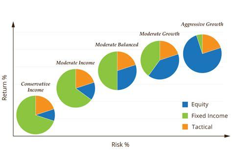 best asset allocation funds portfolio management worth advisors
