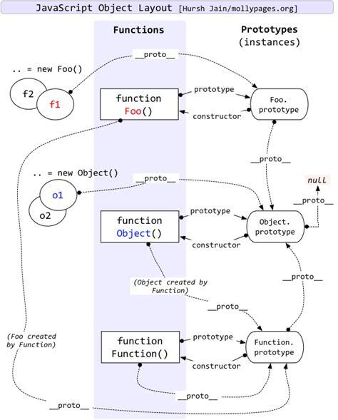 layout js javascript原型链和原型的一个误区 csdn博客