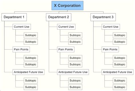 sharepoint requirements template requirements gathering sharepoint ba business analysis
