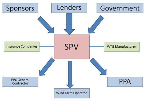 spv structure diagram project financing wind farms construction