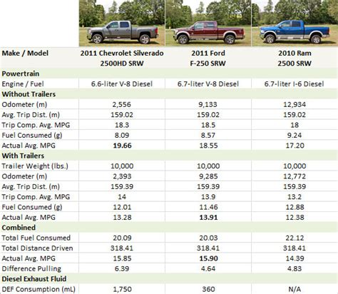 Truck Bed Size Chart by Gas Mileage 6 2 Ford Truck 2017 2018 Best Cars Reviews