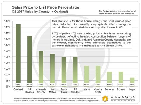 Home Prices In Area bay area home prices incomes demographics san