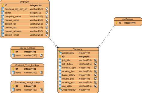 relational model tool pin by visual paradigm on erd entity relationship diagram