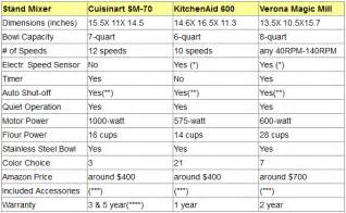 Kitchenaid Stand Mixer Comparison Chart   Kitchenaid mini vs regular 20 specs of the mini