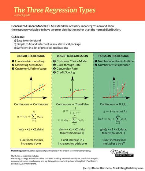 Business Statistics6 Plus Spss linear regression vs logistic regression vs poisson regression marketing distillery