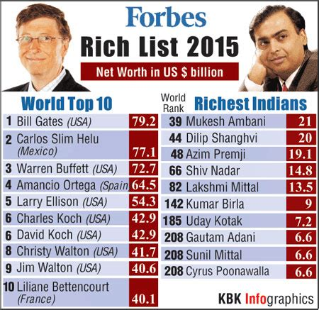 Forbes Best Mba Schools 2015 by Forbes Rich List 2015 Richest Indians Www Newsnation In
