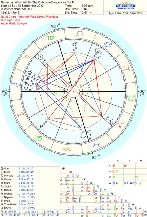 north node in 12th house skyscript co uk view topic saturn conjunct north node