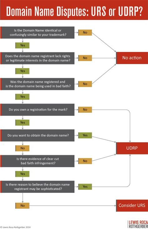 dispute resolution flowchart flow chart to decide which domain name dispute resolution