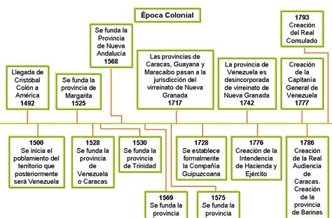 imagenes historicas de venezuela historia de venezuela linea del tiempo