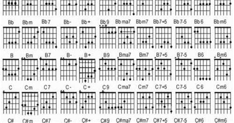 kumpulan kord gitar lengkap bagi yang belajar gitar gambar kunci gitar lengkap lirik lagu