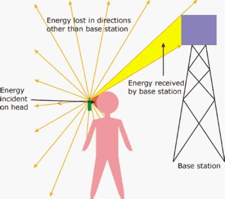 cell phone radiation in images nifty homestead