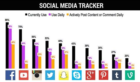 millennial social media statistics social media status update the stats on who s using what