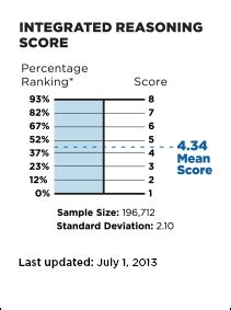 Http Www Mba Us The Gmat Gmat Scoring Your Score Report Aspx by What Your Gmat Percentile Ranking Means